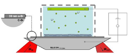 ion silicium